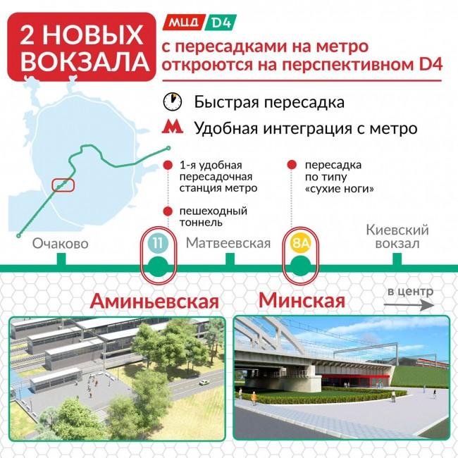 Два новых вокзала будущего МЦД-4 откроются на Киевском направлении МЖД в этом году